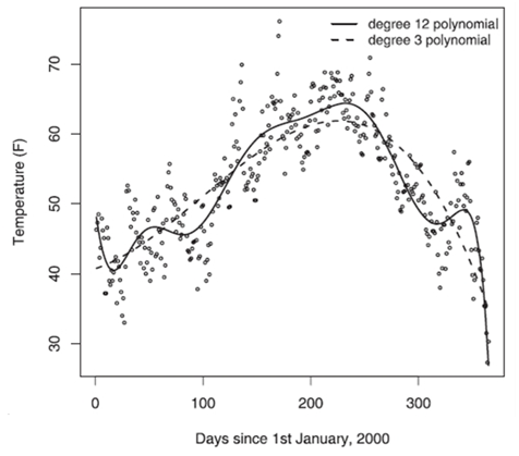 Figure 2. Temperatures in London, 2000