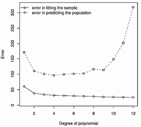 Figure 3. Error in predicting the sample and population