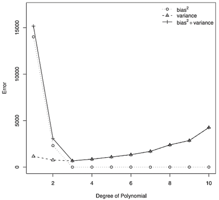 Figure 4. Error, decomposed for bias and variance